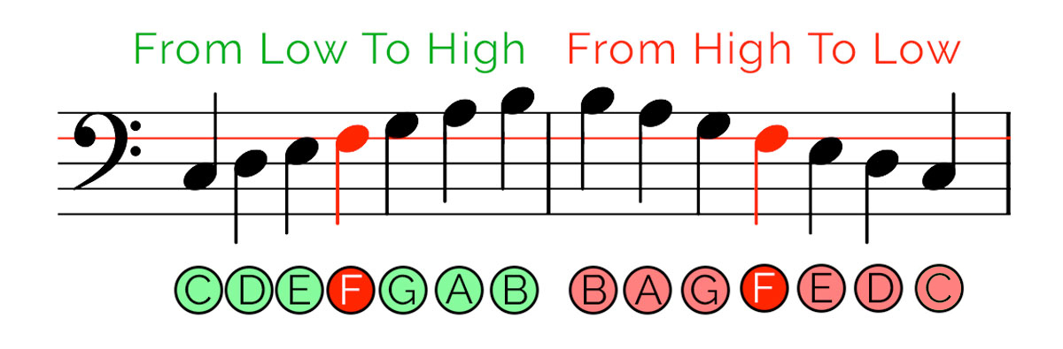 Learn do re mi piano easy