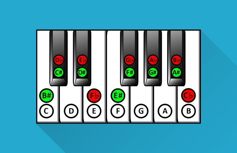 Learn piano songs with keys