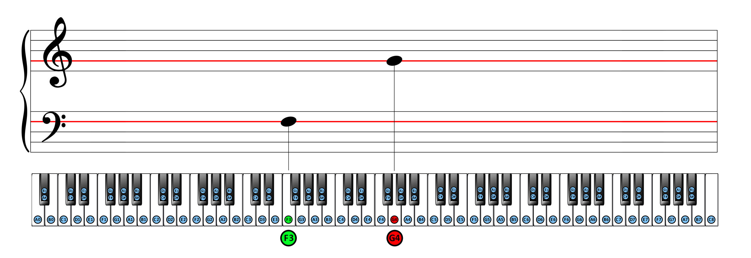 Full piano keyboard correlated with G-line and F-line