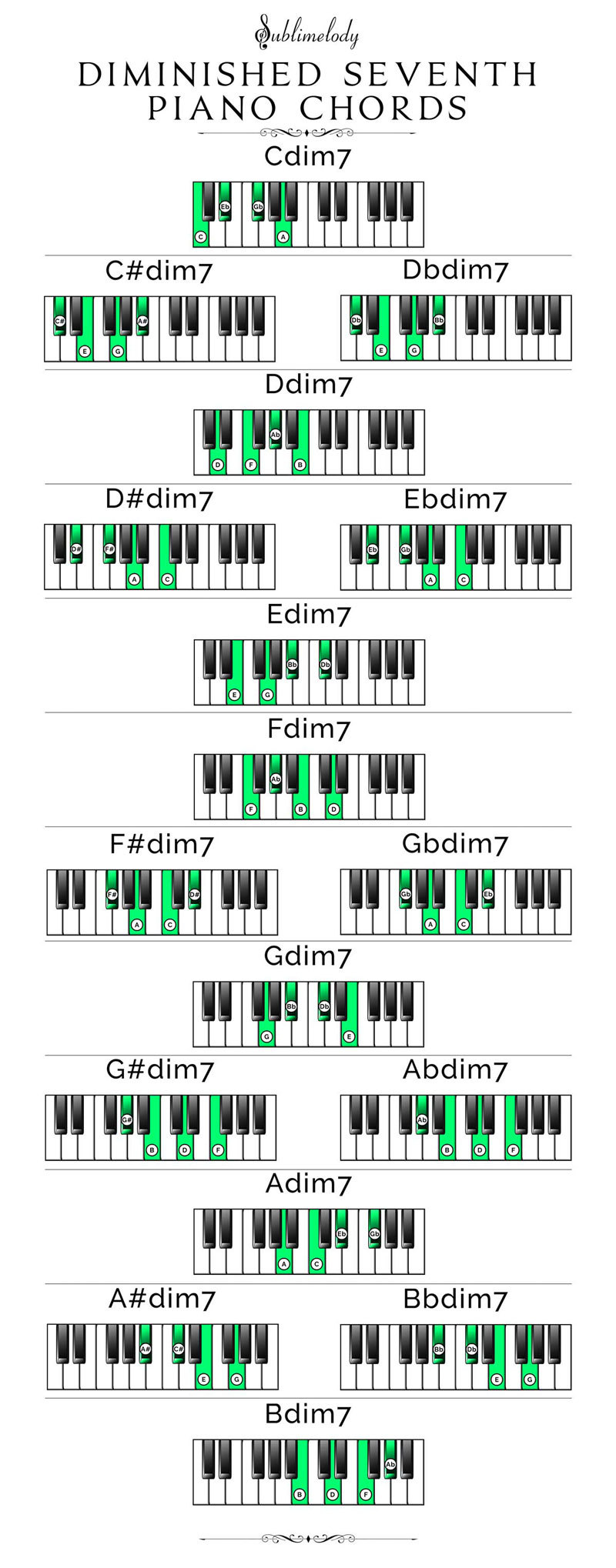 piano chord table pdf. Black Bedroom Furniture Sets. Home Design Ideas