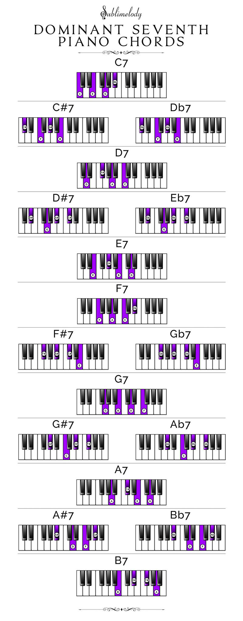 Piano Chords The Definitive Guide 2018 Sublimelody Chord Symble A7 Above A Bar It Means We Have To Play Dominant Seventh Chart