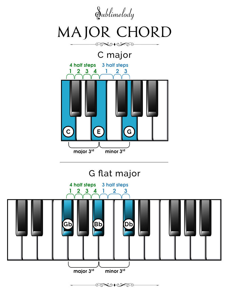 Piano Chords: The Definitive Guide (2018) - Sublimelody