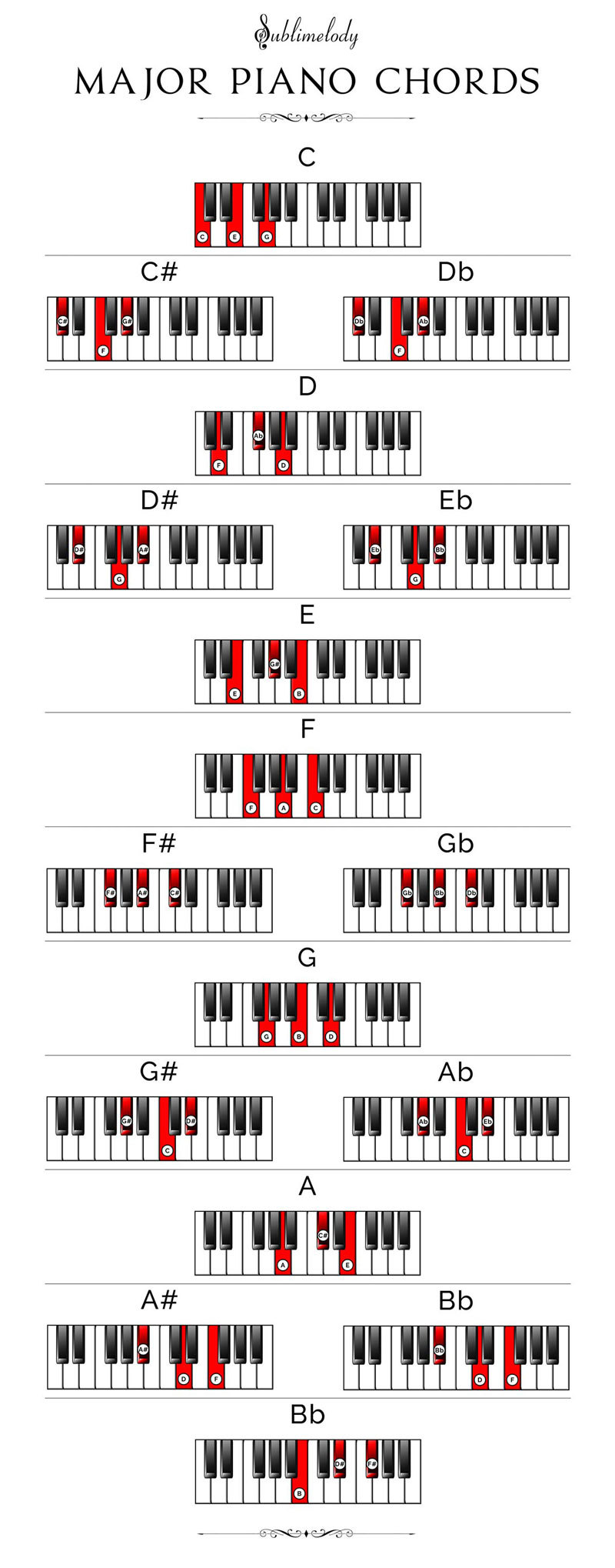 It is a photo of Delicate Printable Piano Chord Charts