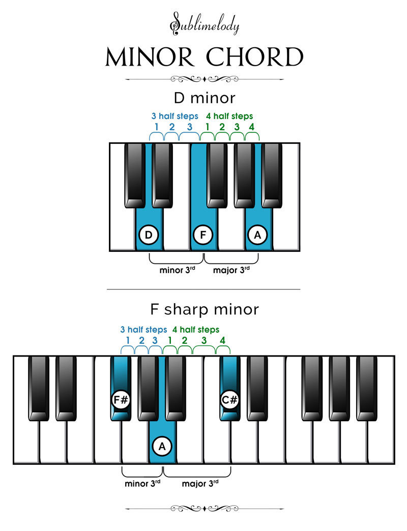 Piano Chords The Definitive Guide 2018 Sublimelody