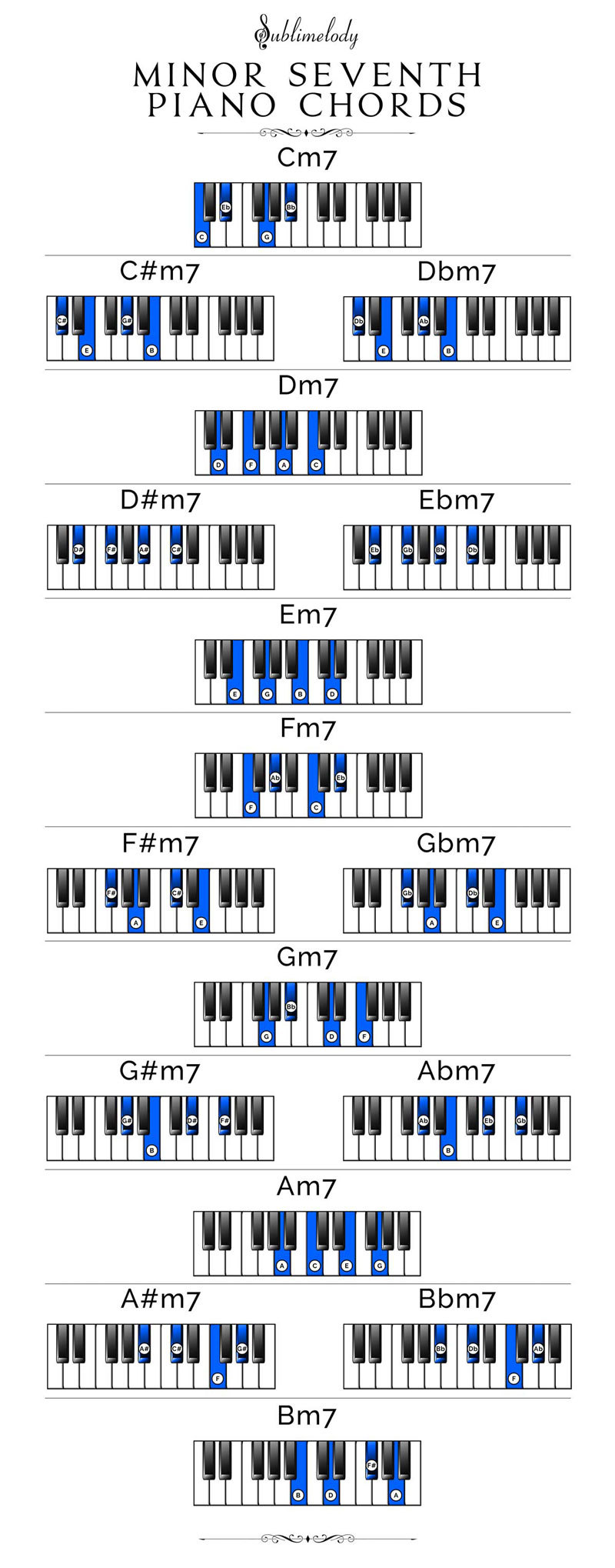 photograph regarding Piano Chords Chart Printable titled Piano Chords: The Definitive Specialist (2018) - Sublimelody